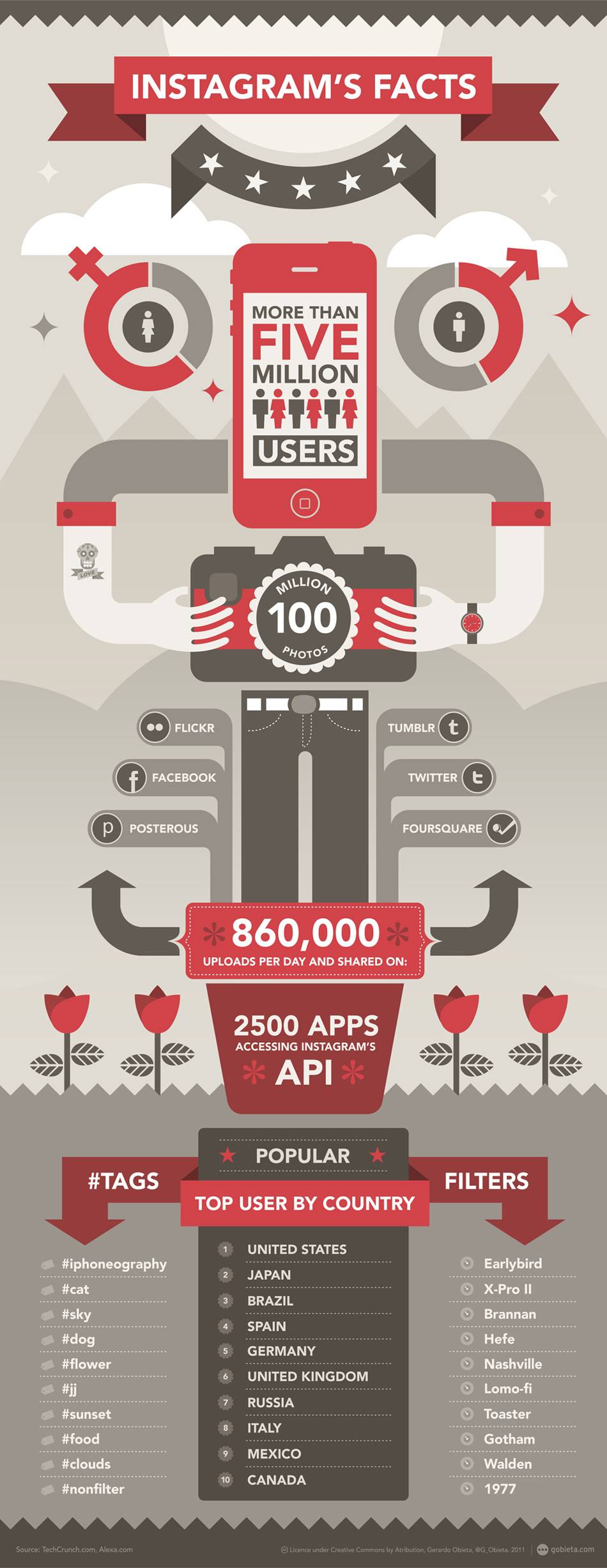 Infography and Facts about Instagram August 2011