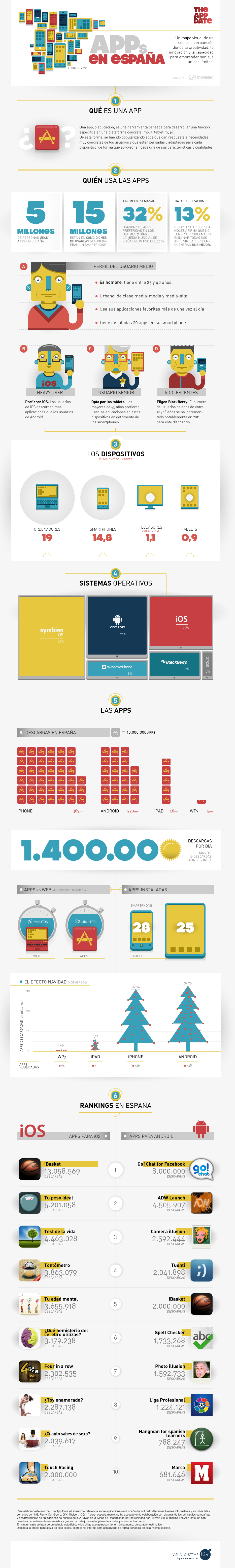 El uso de apps móviles en España