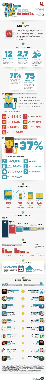 Estudio sobre Apps Móviles en España según Neolabels y The Appdate (infografía)