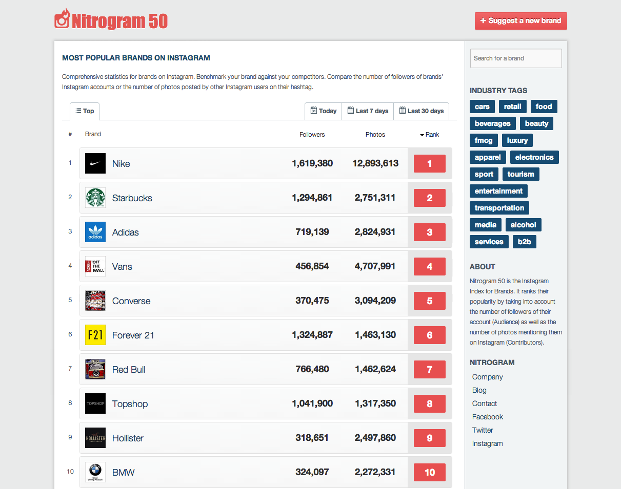 Nitrogram lanza el listado de las 50 mejores marcas en Instagram