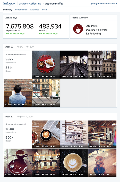 Instagram insights and stats
