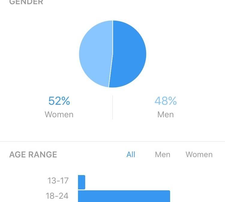 Llegan las estadísticas personalizadas a los usuarios de Instagram