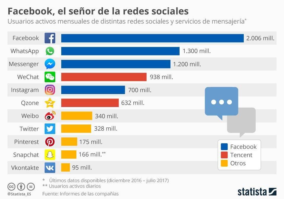 Facebook, Instagram, Whatsapp.. ¿El ecosistema invencible en redes sociales?